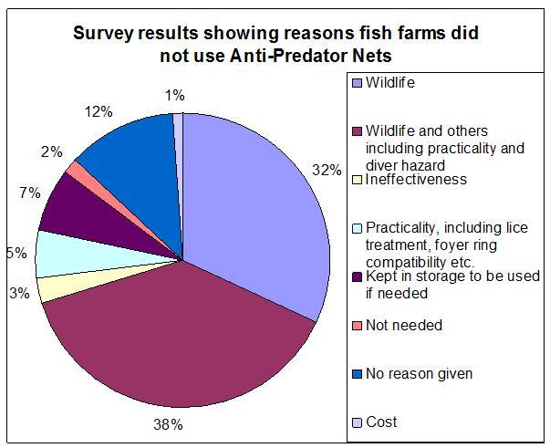 FOI predator survey pie chart graphic