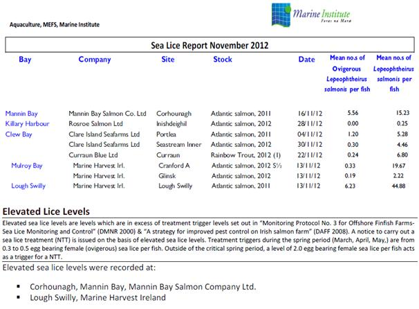 Sea Lice Nov 2012 snapshot
