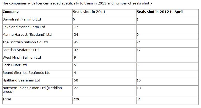 Scottish sea farms #31 dead seals