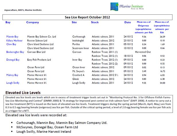 Sea Lice Oct 2012 snapshot