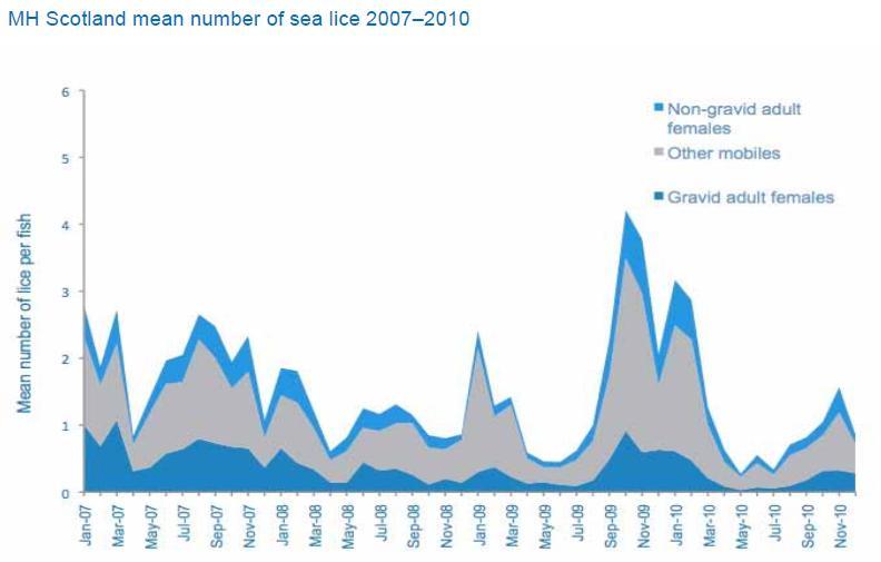 MH Scotland sea lice 2007 - 2010