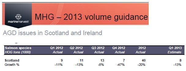 Q4 2012 presentation summary #4 volume guidance