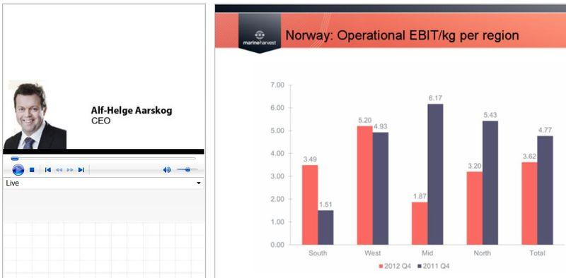 Q4 2012 presentation live #1 Norway
