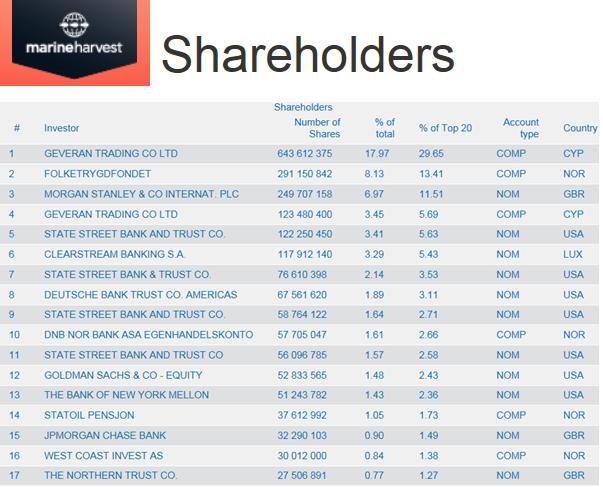 MH shareholders