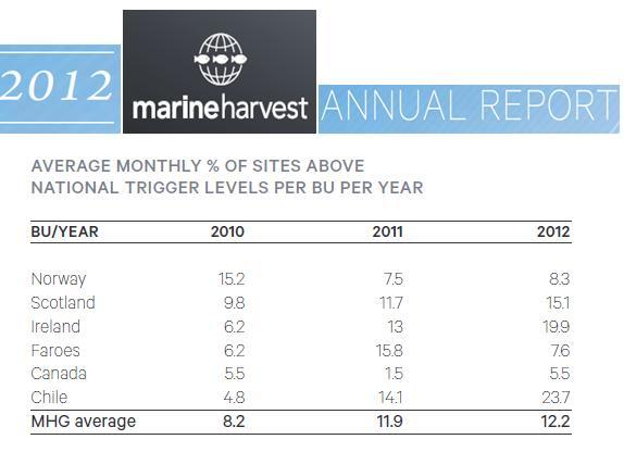 MH Annual Report 2012 sea lice