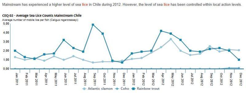 Cermaq Sustainability Report 2012 sea lice Chile