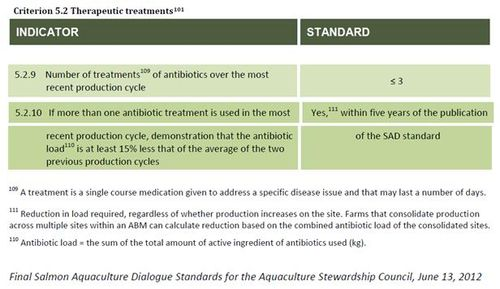 Final salmon standard #2 antibiotics