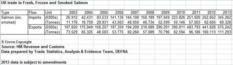 DEFRA FOI reply 25 March 2014 UK imports and exports 2003-2013 #1 summary table