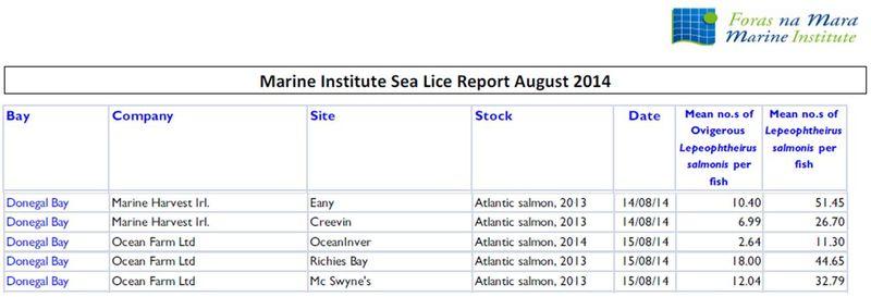 Sea Lice data Aug 2014 #1