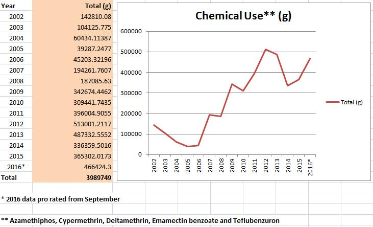 Graphs 2016-2002 Chemicals