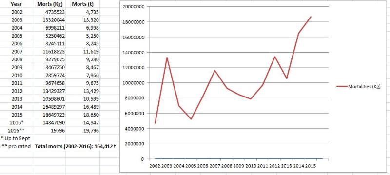 Graphs 2016-2002 Morts