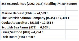Graphs 2016-2002 Biomass Exceedances table of companies
