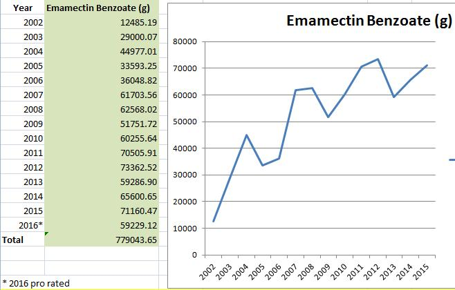 Graphs 2016-2002 Emamectin