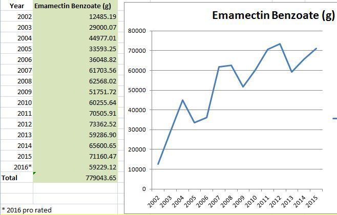 Graphs 2016-2002 Emamectin