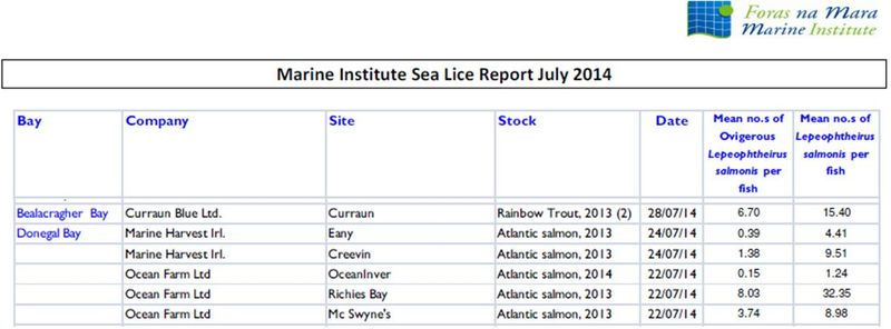 Sea Lice data July 2014 #1