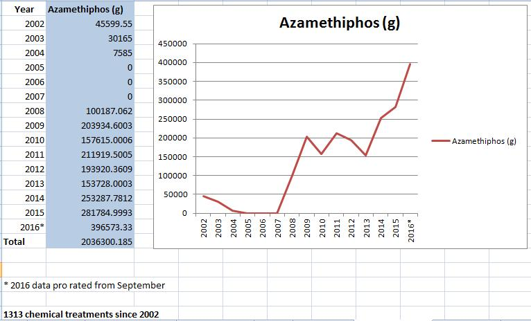 Graphs 2016-2002 Azamethiphos