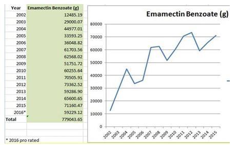 Em graph