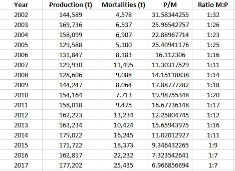 Morts 2002-2017 Table Production vs Mortality ratios