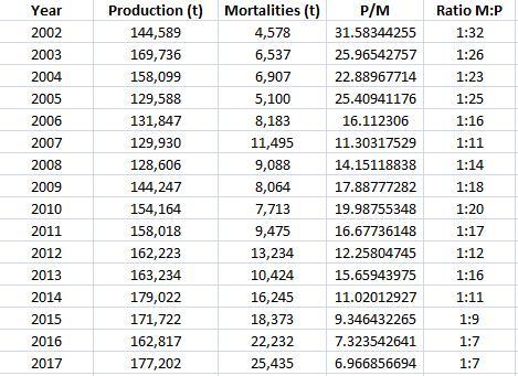Morts 2002-2017 Table Production vs Mortality ratios