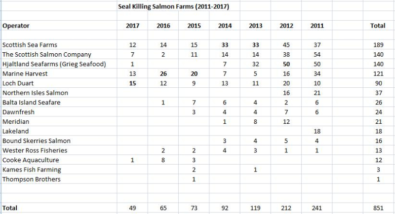 2011-2017 Seal Killing Salmon Farms Table