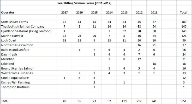 2011-2017 Seal Killing Salmon Farms Table