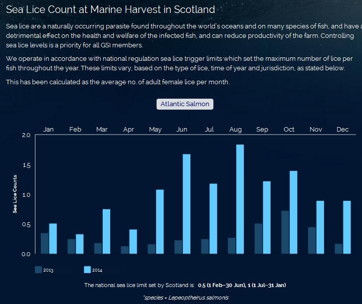 GSI 2015 MH sea lice counts