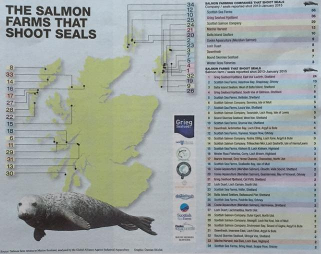 SH 30 Aug 2015 table the salmon farms that shoot seals