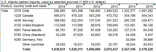 USDA imports 2010 to 2015