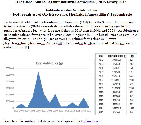 PR Antibiotic-ridden Scottish salmon 20 Feb 2017 #1