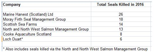 2016 Seal Killing Data by Company sourced from Scottish Government licensing returns Table