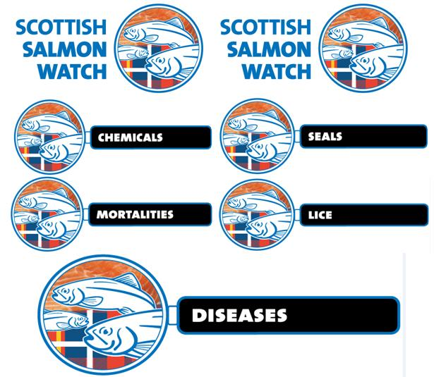Logos five chemicals seals mortalities lice diseases