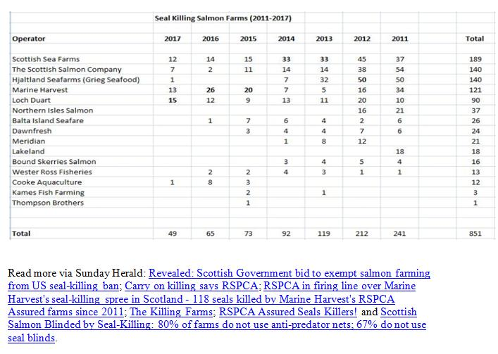 Reported Vs Reality Rebuttal by Scottish Salmon Watch 18 May 2018 #10