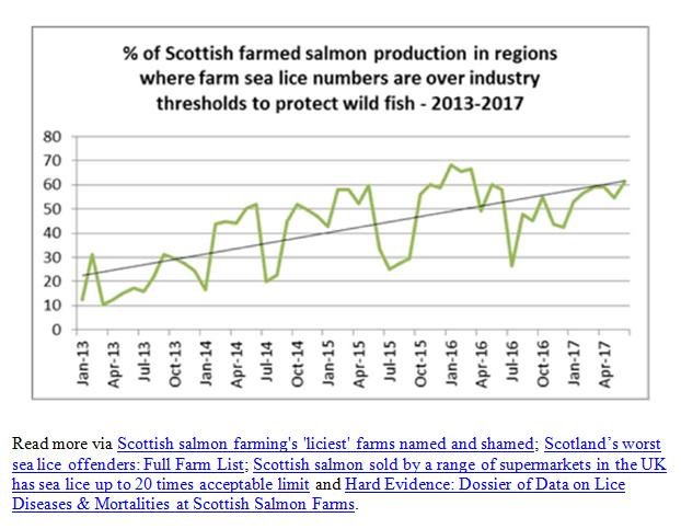 Reported Vs Reality Rebuttal by Scottish Salmon Watch 18 May 2018 #4