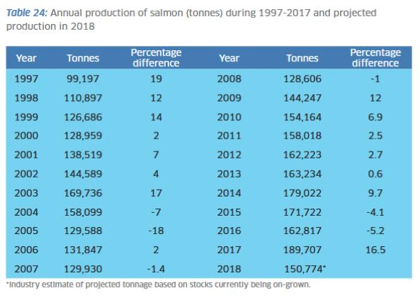 2017 Fish Farm Production Survey #1 Table of production