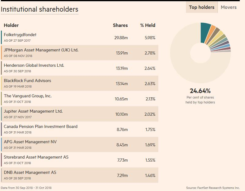 Marine Harvest Shareholders #4 list