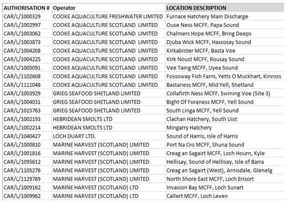 Operators list salmon only #1