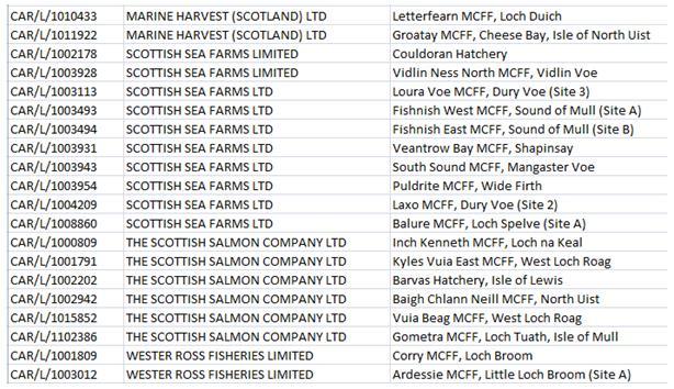 Operators list salmon only #2