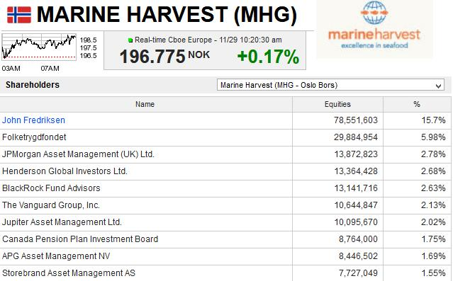 Marine Harvest Shareholders #1 list