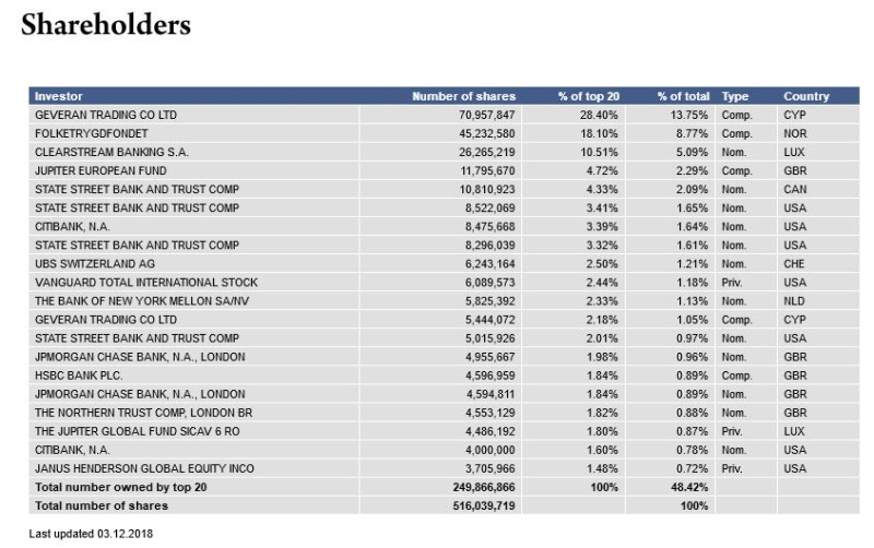 Marine Harvest Shareholders #2 list