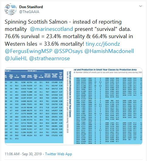 2019 Fish Farm Survey Tweet on morts