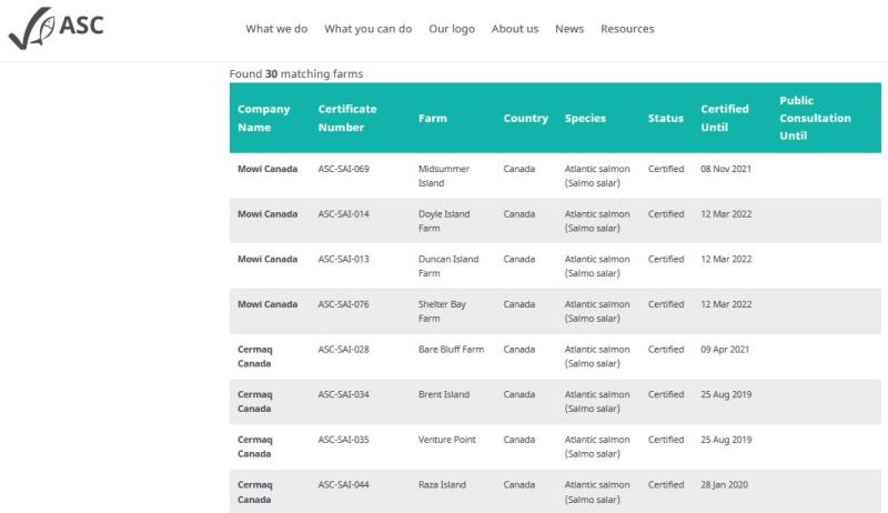 ASC salmon list Canada