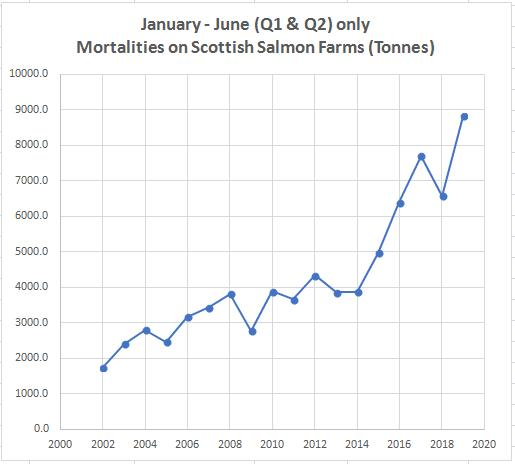 Mort data up to June 2019 summary analysis Oct 2019 #1 graph 2002 to 2019