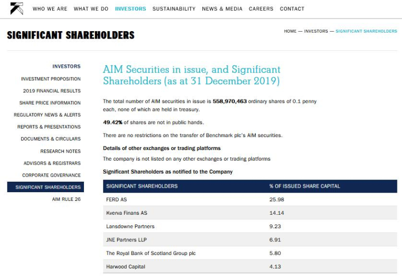 Benchmark significant shareholders