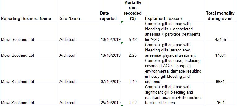SW Morts up to Oct 2019 Ardintoul