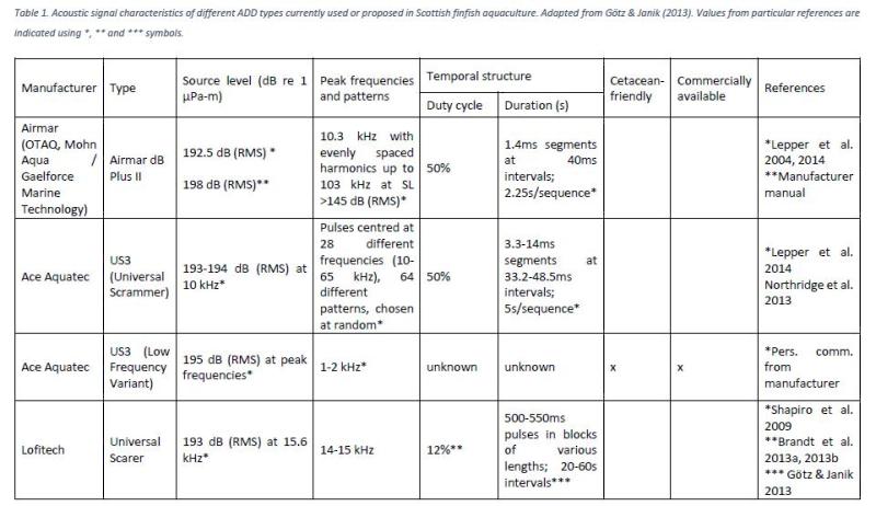SARF ADD report #16 ADD types