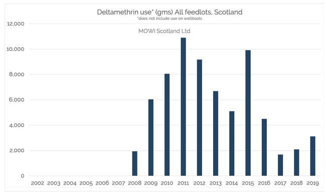 Deltamethrin graphs Corin March 2021 #1 Mowi