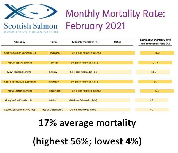 SSPO data Feb 2021 17% average