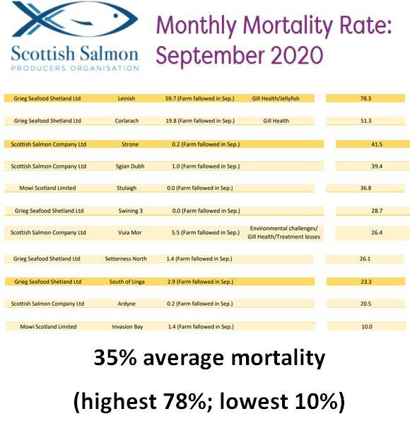 SSPO data Sept 2020 35%