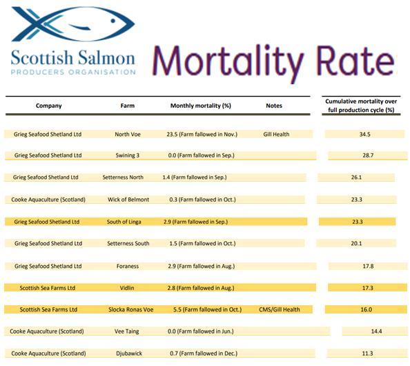 Belhaven TS complaint April 2021 #8 Shetland mortality