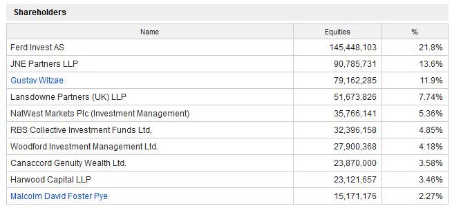 Benchmark shareholders July 2020